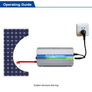 Мрежови инвертори Без акумулатор - Ongrid , Grid tie inverter